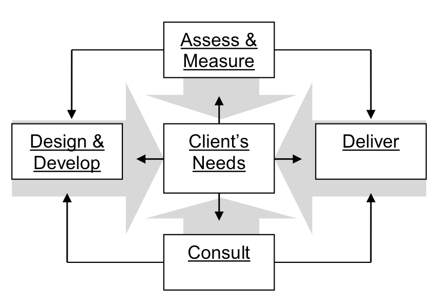 our approach diagram